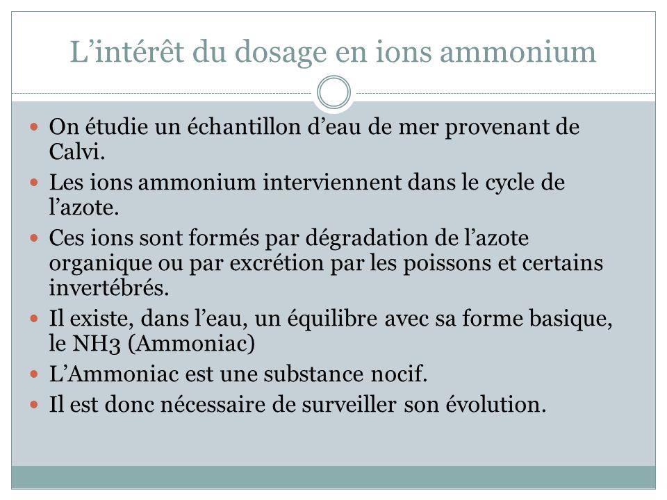 L'intérêt du dosage en ions ammonium