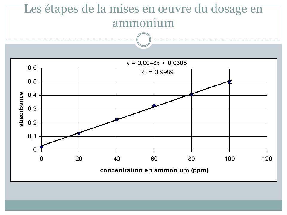 Les étapes de la mises en œuvre du dosage en ammonium