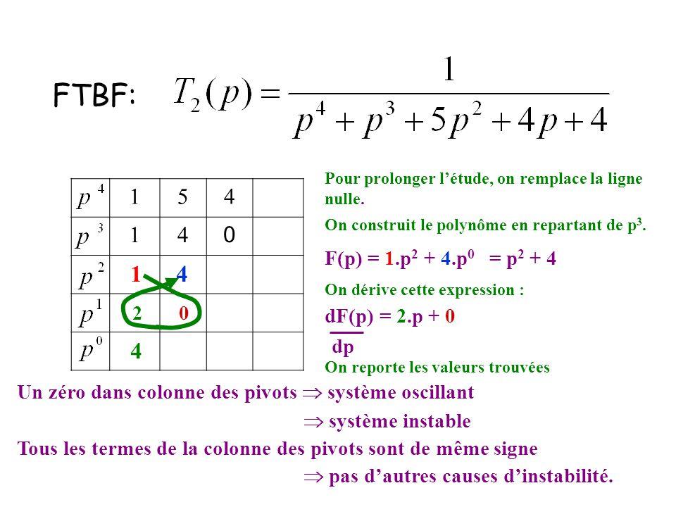 FTBF: 1 4 4 1 5 4 F(p) = 1.p2 + 4.p0 = p2 + 4 2 dF(p) = 2.p + 0 dp