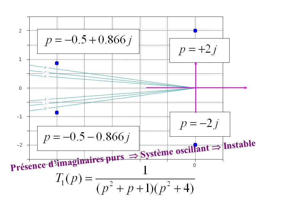 Présence d'imaginaires purs  Système oscillant  Instable