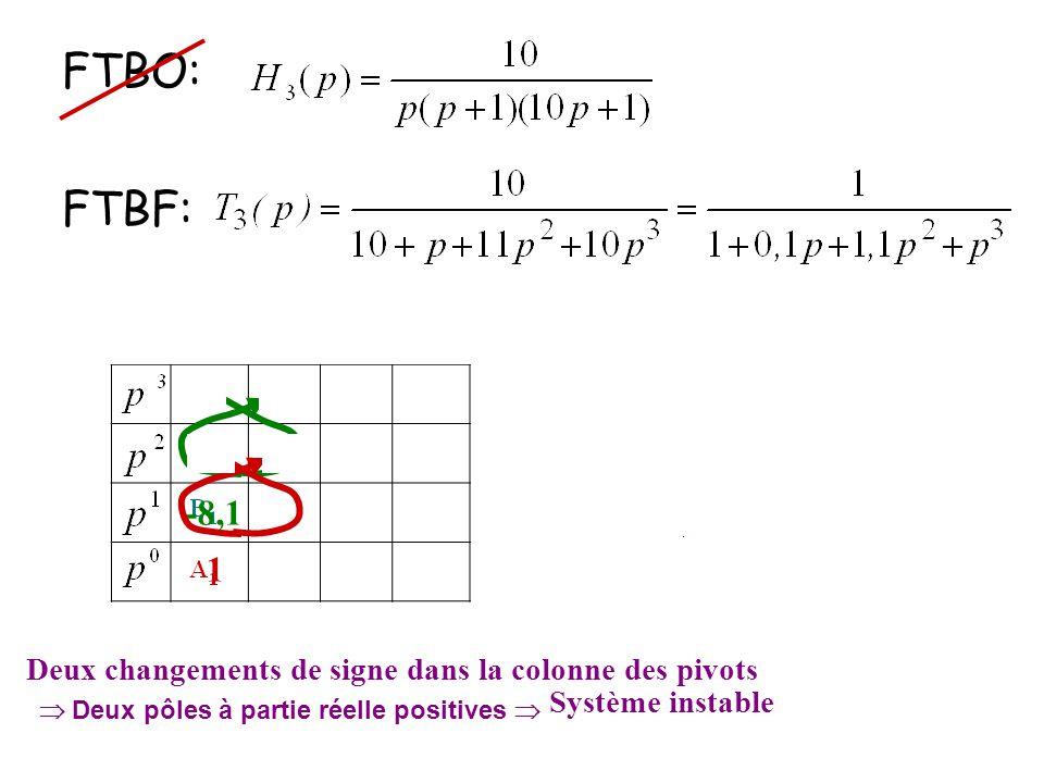FTBO: FTBF: 1. 3. 0,1. 1,1. -8,1. 1. Deux changements de signe dans la colonne des pivots. Système instable.