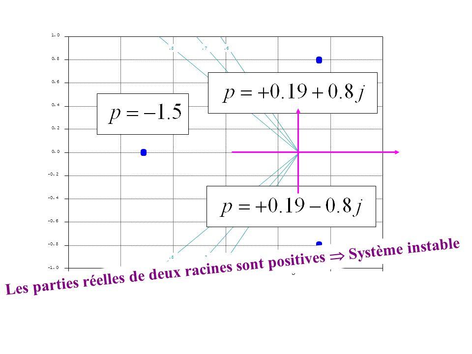 Les parties réelles de deux racines sont positives  Système instable