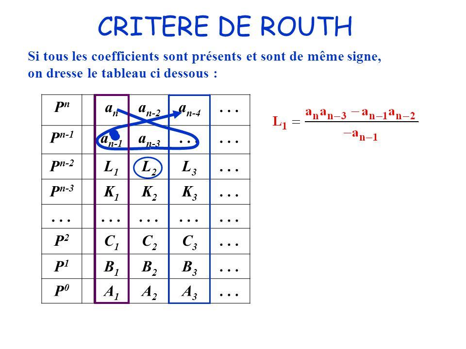 CRITERE DE ROUTH Pn an an-2 an-4 . . . Pn-1 an-1 an-3 Pn-2 L1 L2 L3