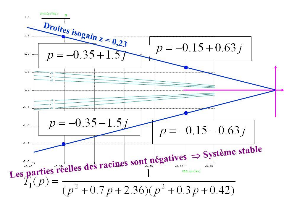 Les parties réelles des racines sont négatives  Système stable