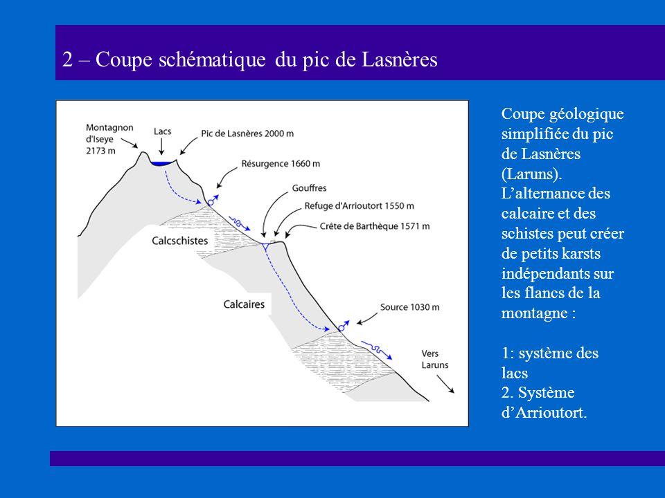 2 – Coupe schématique du pic de Lasnères