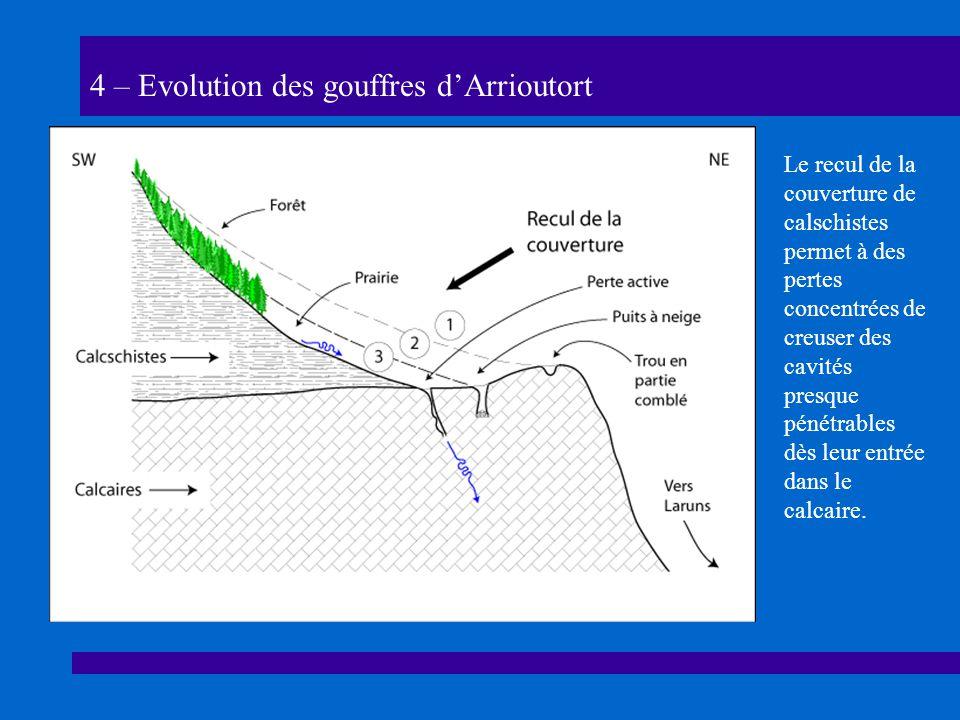 4 – Evolution des gouffres d'Arrioutort