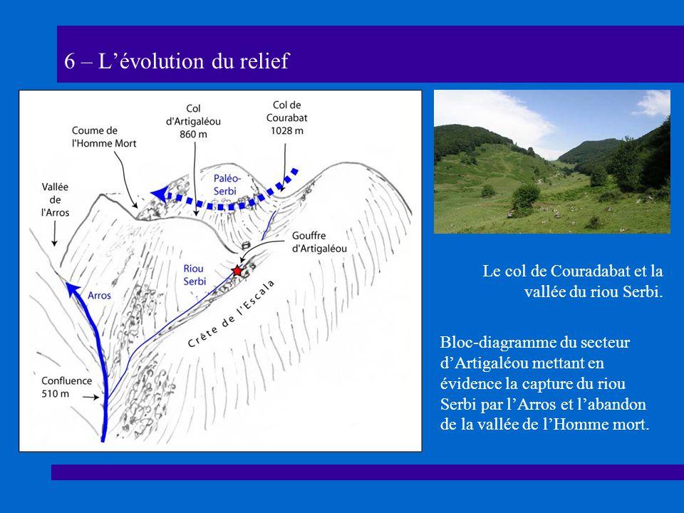 6 – L'évolution du relief