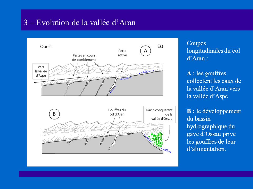 3 – Evolution de la vallée d'Aran