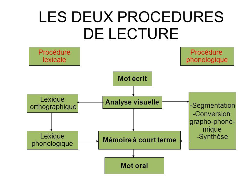 LES DEUX PROCEDURES DE LECTURE