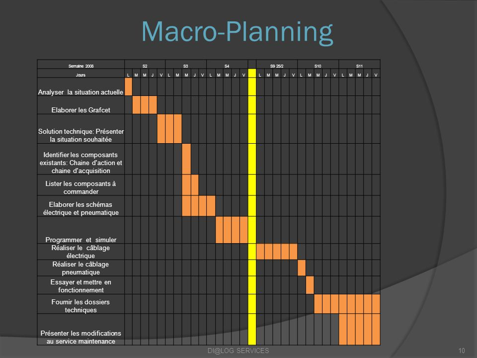 Macro-Planning Analyser la situation actuelle Elaborer les Grafcet