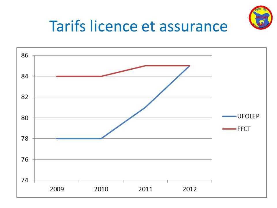 Tarifs licence et assurance