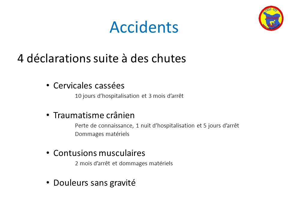 Accidents 4 déclarations suite à des chutes Cervicales cassées