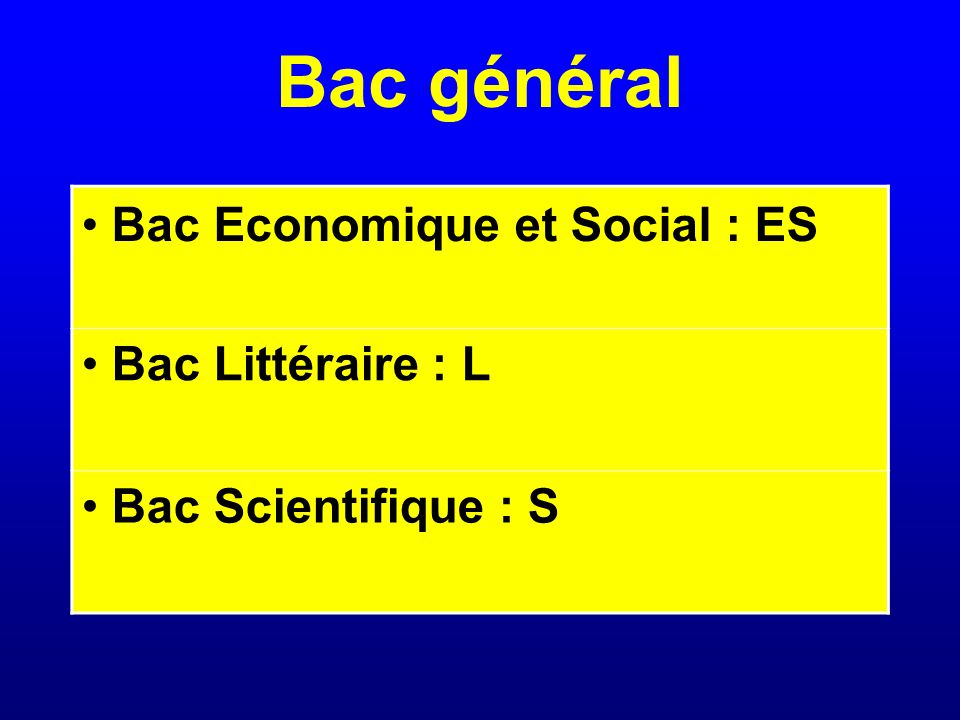 Bac général Bac Economique et Social : ES Bac Littéraire : L