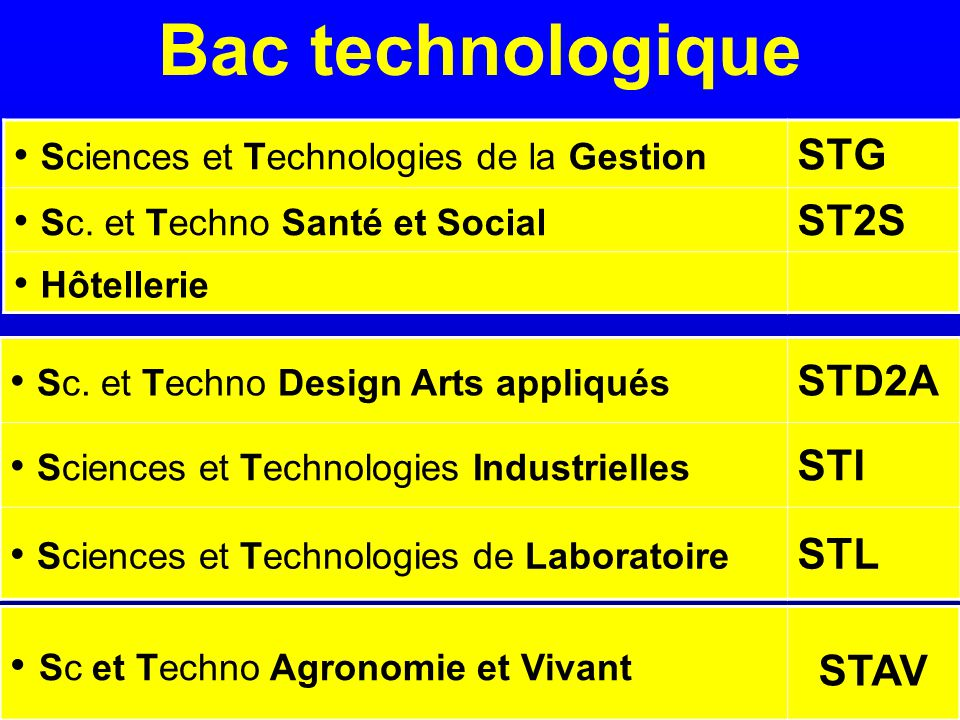 Bac technologique Sc et Techno Agronomie et Vivant
