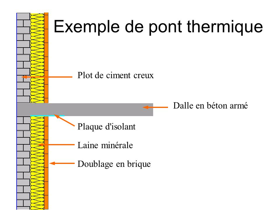 Exemple de pont thermique