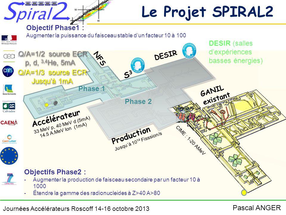Le Projet SPIRAL2 S3 Accélérateur Production Objectif Phase1 :