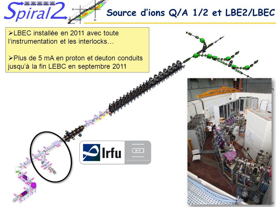 Source d'ions Q/A 1/2 et LBE2/LBEC
