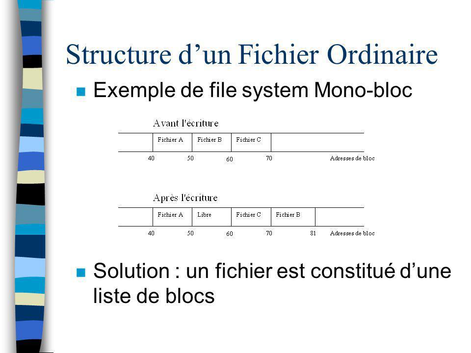 Structure d'un Fichier Ordinaire