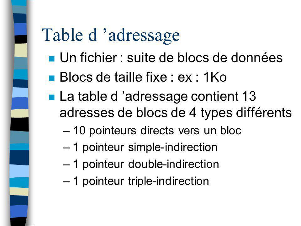 Table d 'adressage Un fichier : suite de blocs de données