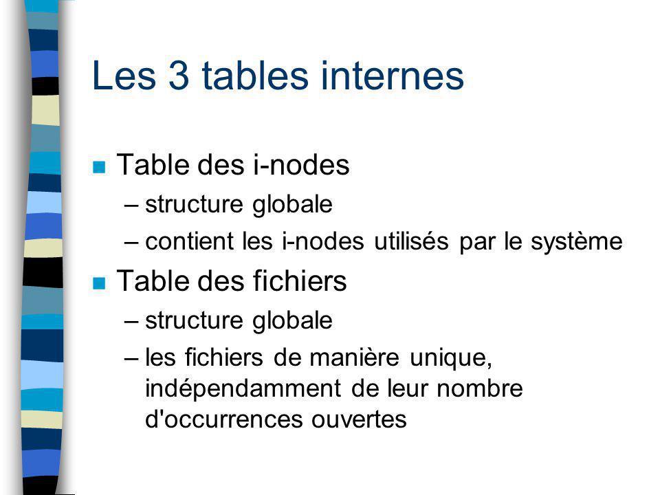 Les 3 tables internes Table des i-nodes Table des fichiers