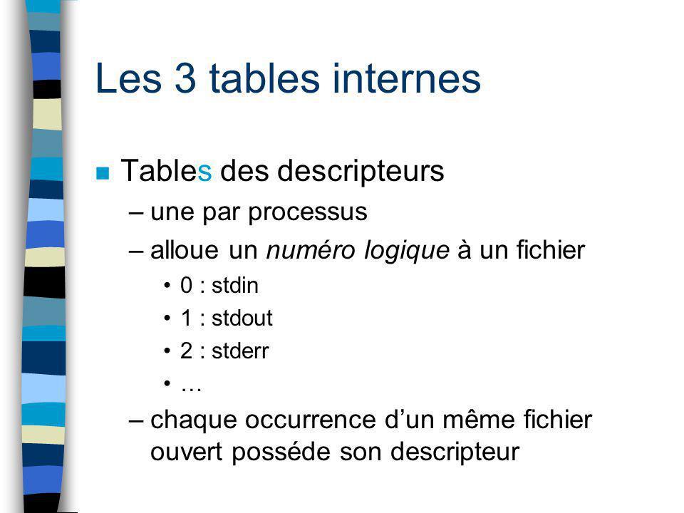 Les 3 tables internes Tables des descripteurs une par processus