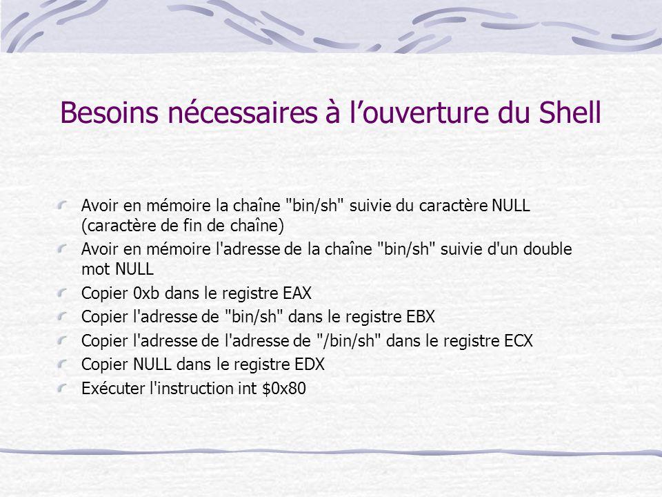 Besoins nécessaires à l'ouverture du Shell
