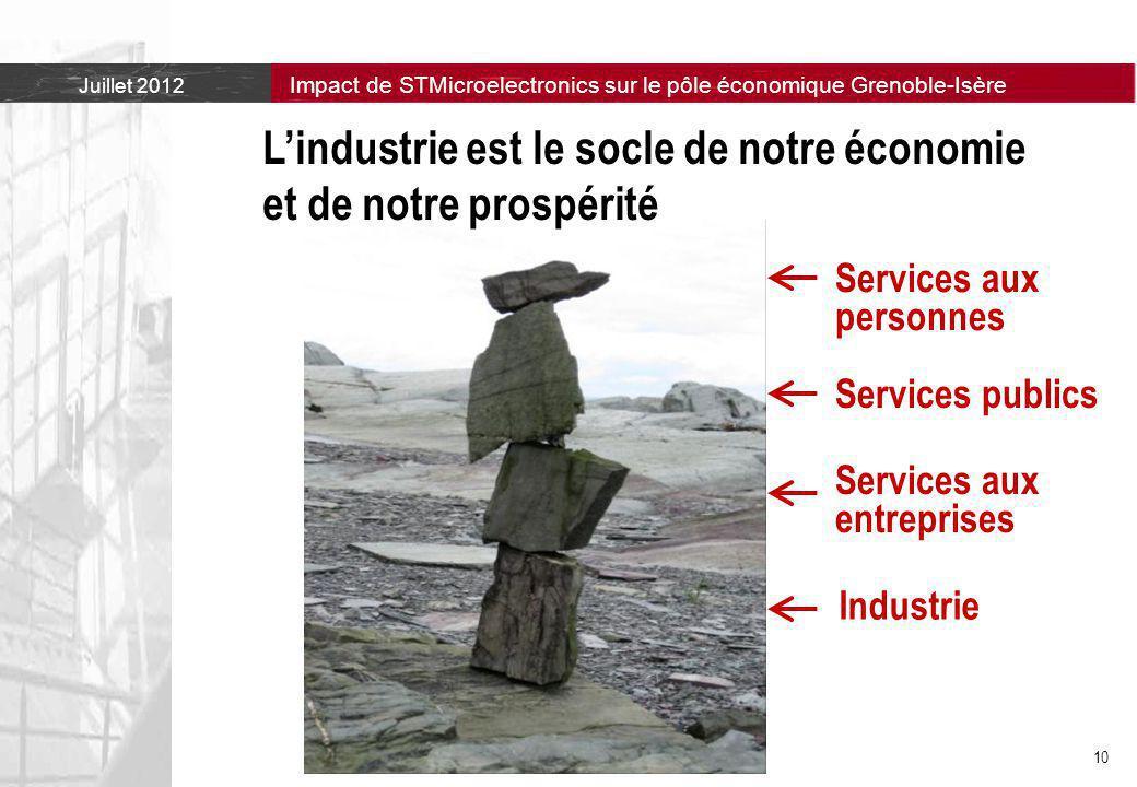 L'industrie est le socle de notre économie et de notre prospérité
