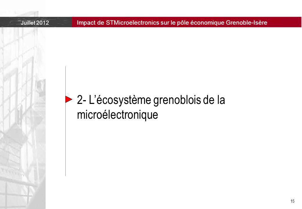 2- L'écosystème grenoblois de la microélectronique