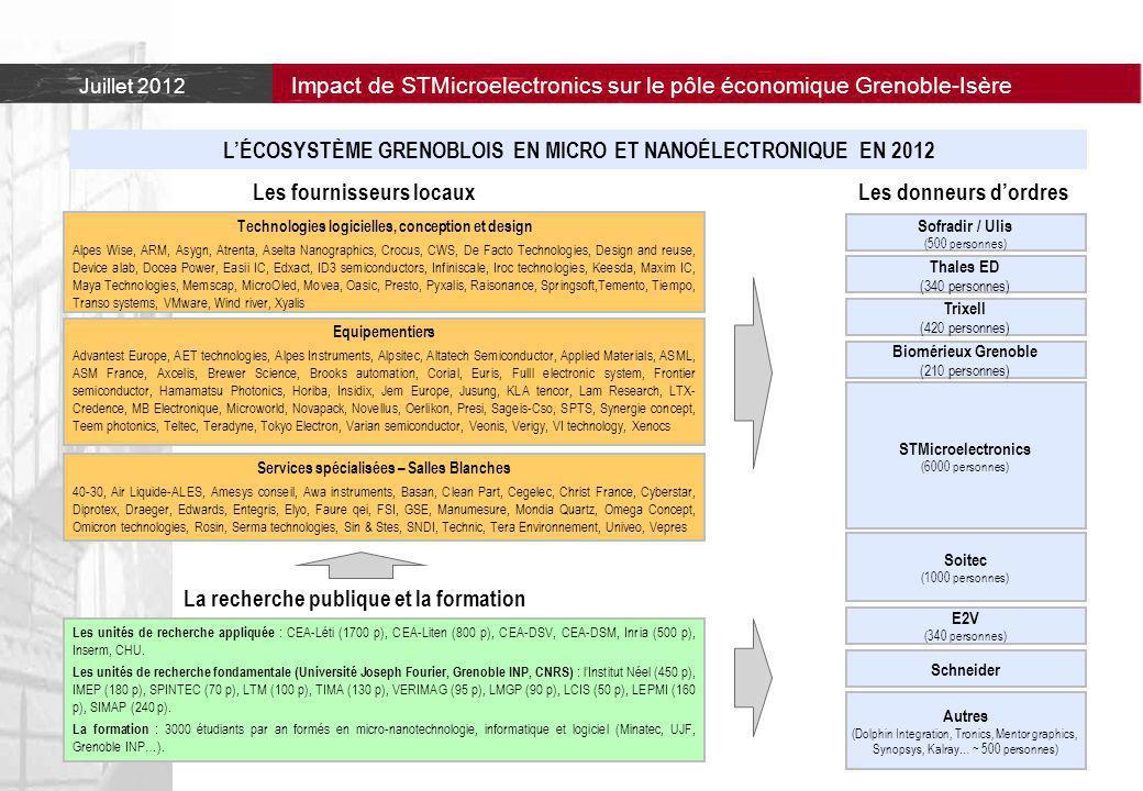 L'ÉCOSYSTÈME GRENOBLOIS EN MICRO ET NANOÉLECTRONIQUE EN 2012