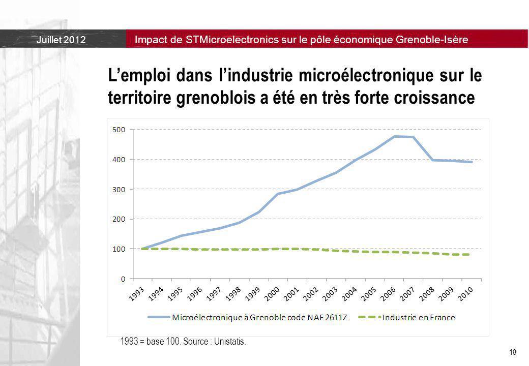 L'emploi dans l'industrie microélectronique sur le territoire grenoblois a été en très forte croissance