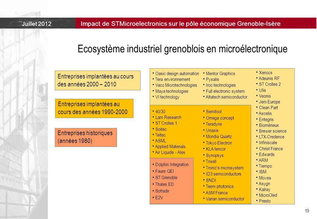 Ecosystème industriel grenoblois en microélectronique