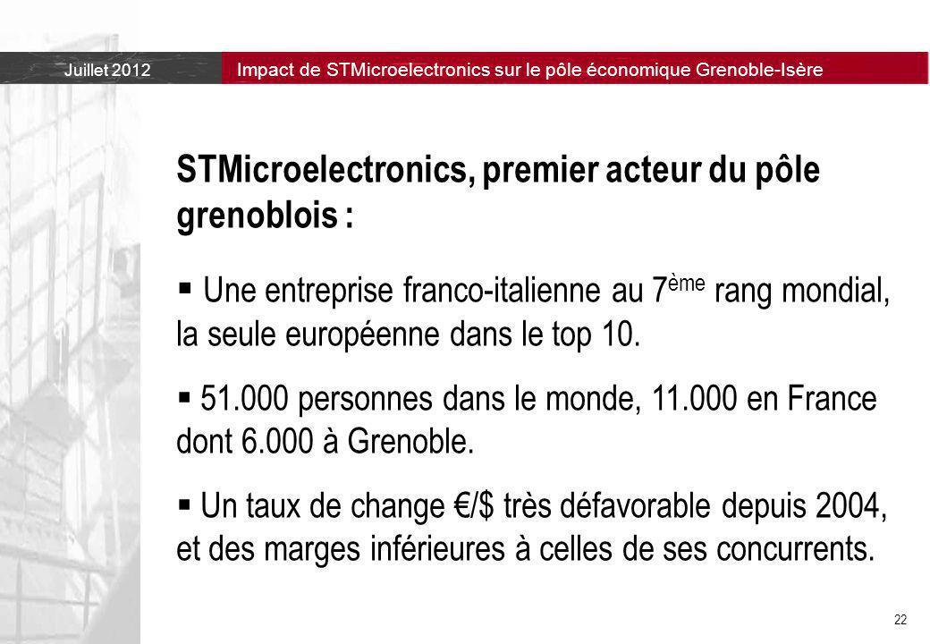 STMicroelectronics, premier acteur du pôle grenoblois :