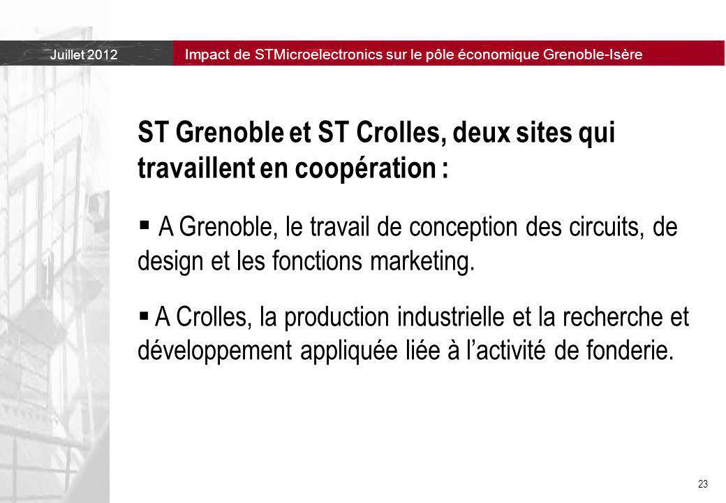 ST Grenoble et ST Crolles, deux sites qui travaillent en coopération :