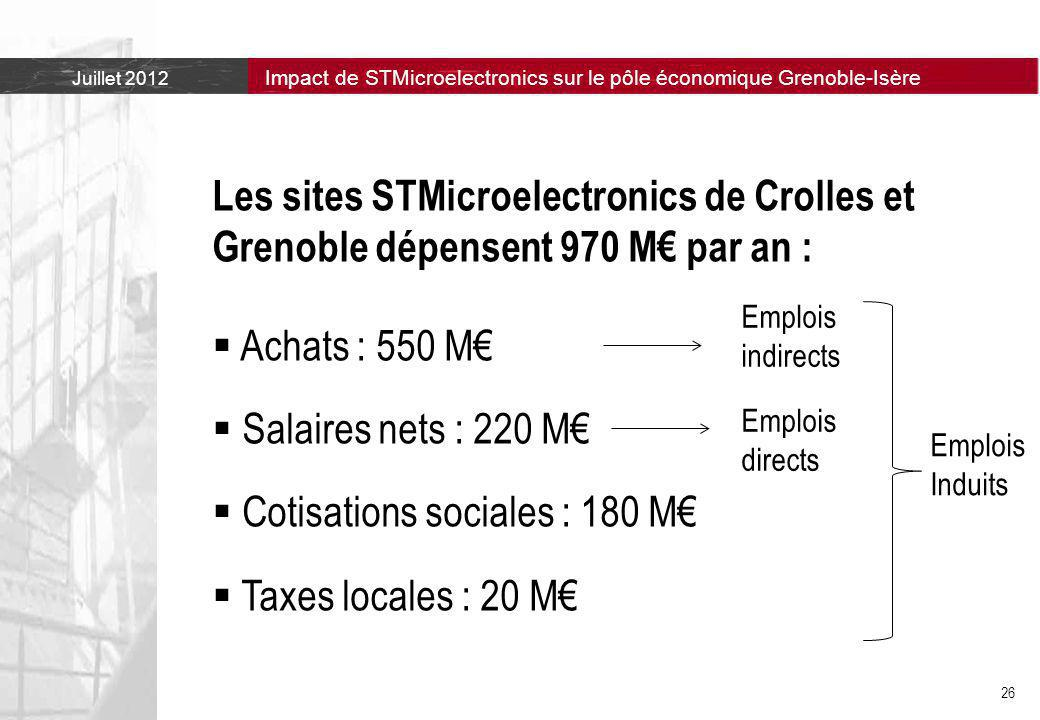 Cotisations sociales : 180 M€ Taxes locales : 20 M€