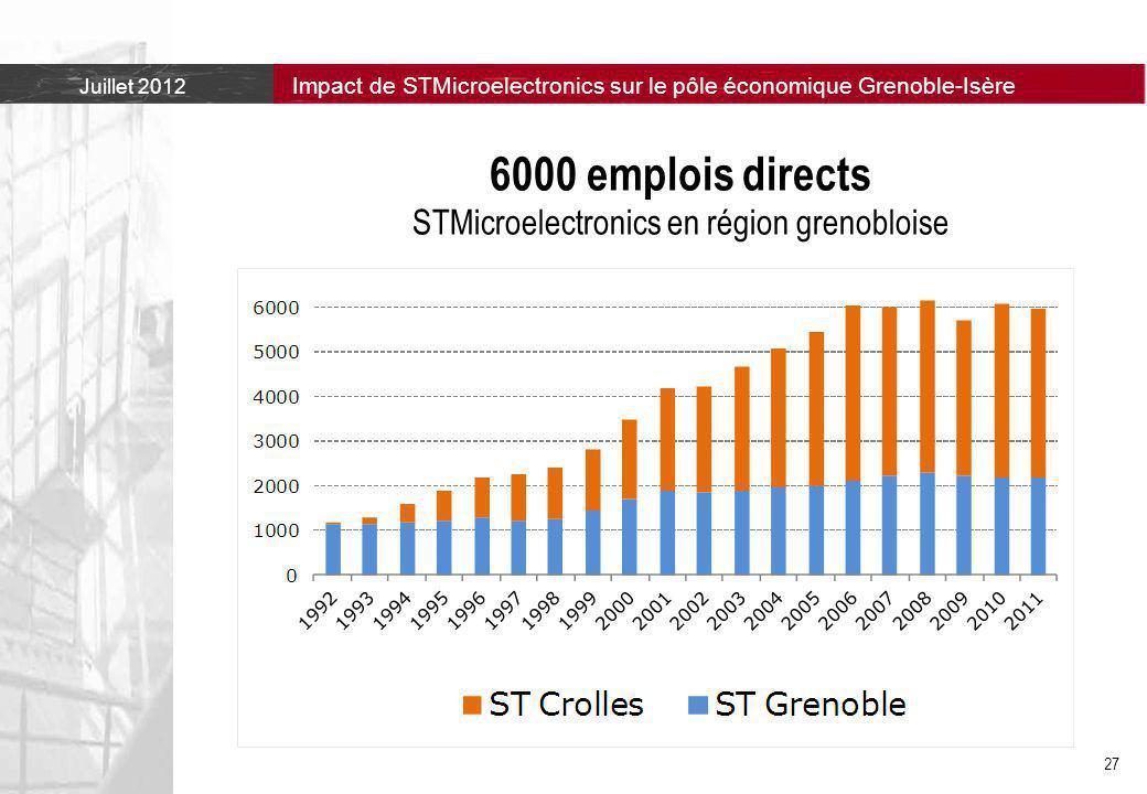 6000 emplois directs STMicroelectronics en région grenobloise