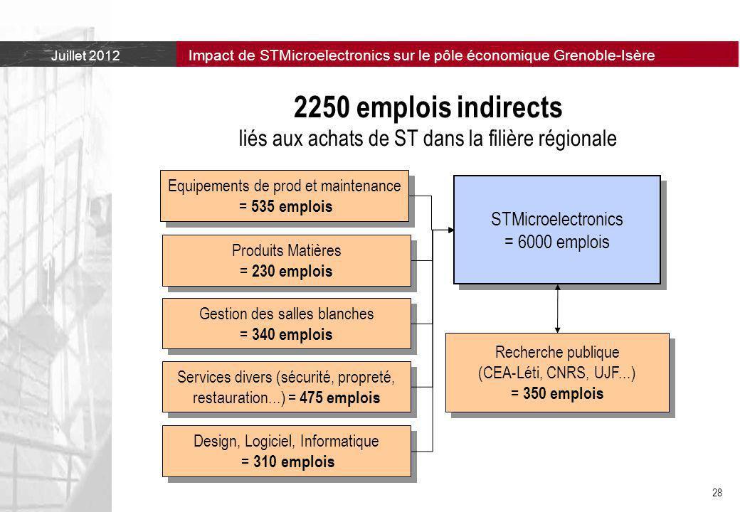 2250 emplois indirects liés aux achats de ST dans la filière régionale