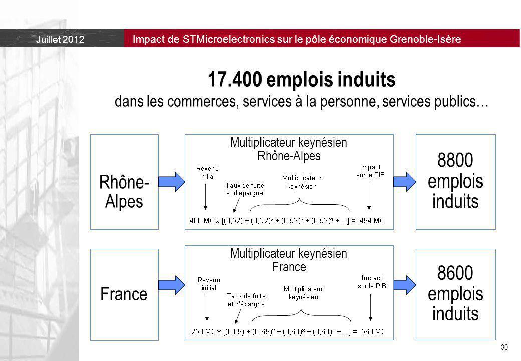 17.400 emplois induits dans les commerces, services à la personne, services publics…