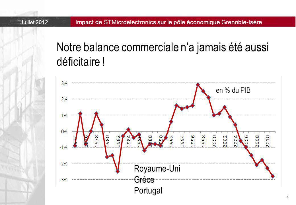 Notre balance commerciale n'a jamais été aussi déficitaire !
