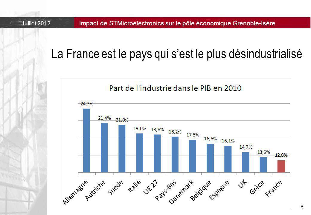 La France est le pays qui s'est le plus désindustrialisé