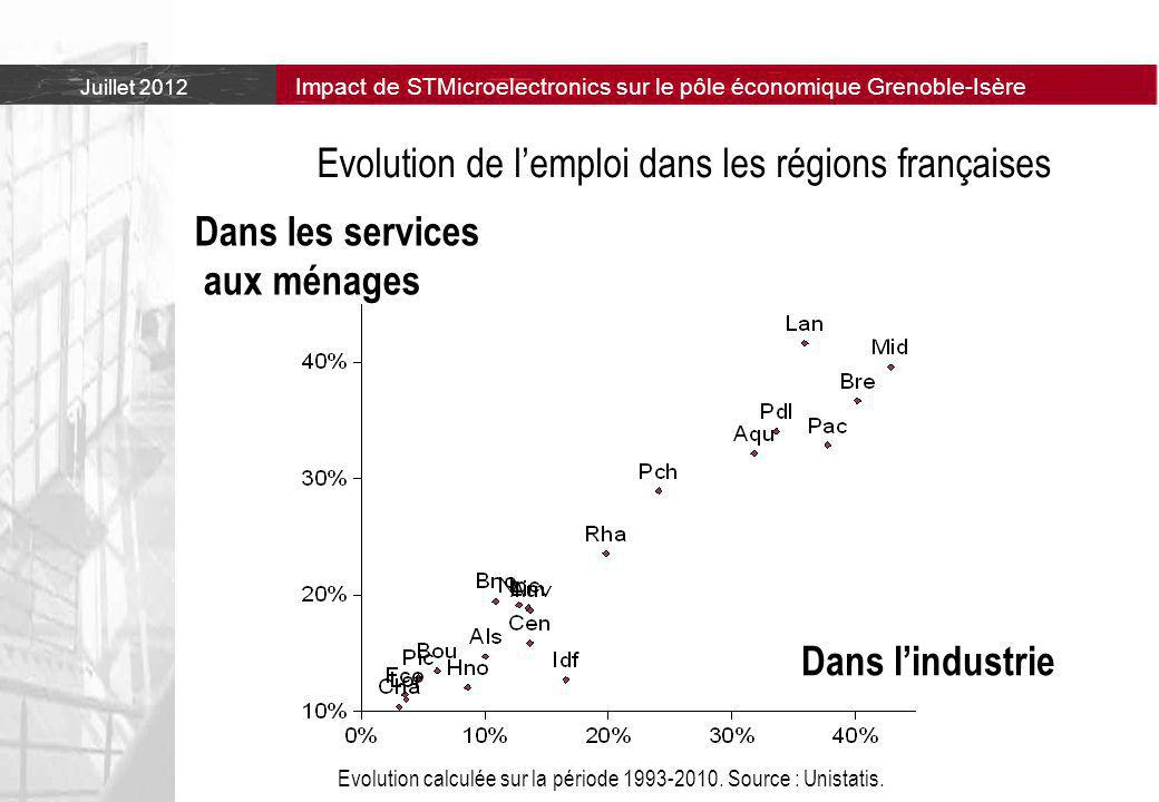 Evolution de l'emploi dans les régions françaises