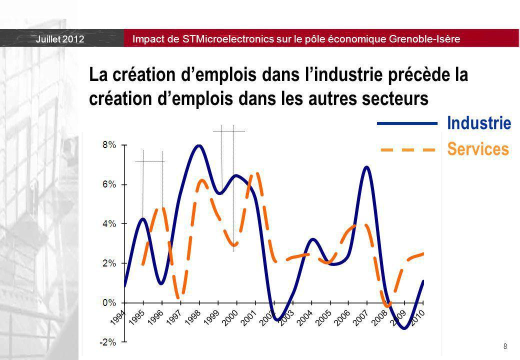 La création d'emplois dans l'industrie précède la création d'emplois dans les autres secteurs