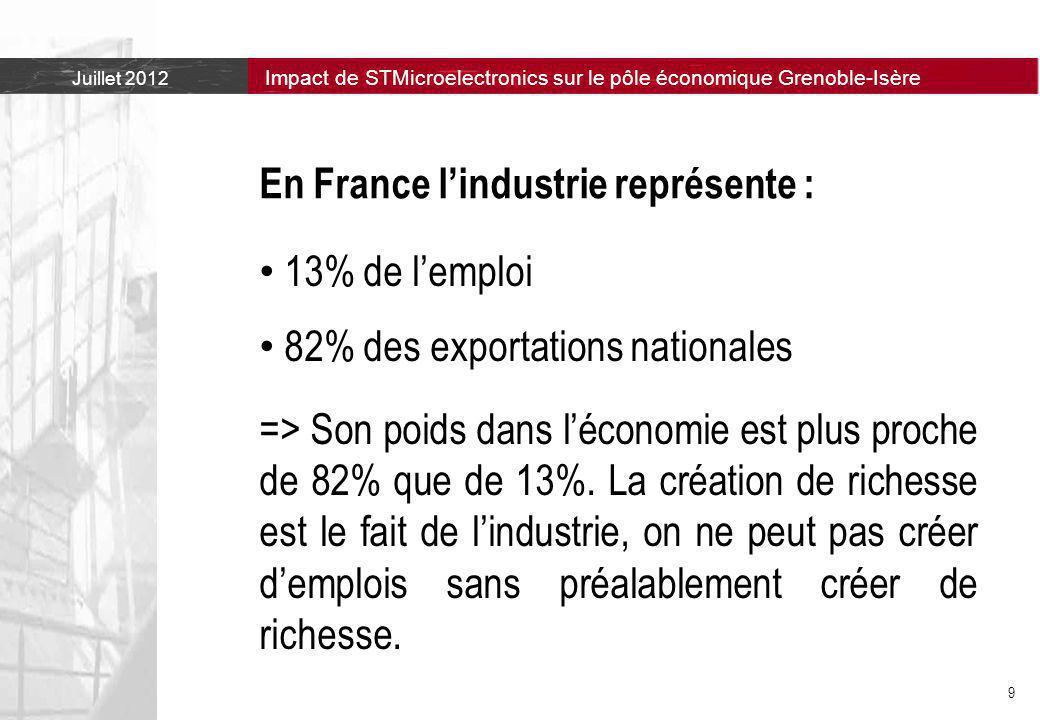 En France l'industrie représente :