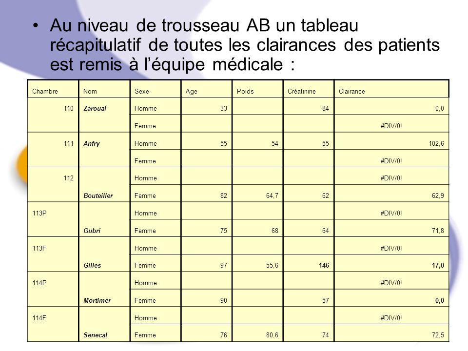 Au niveau de trousseau AB un tableau récapitulatif de toutes les clairances des patients est remis à l'équipe médicale :