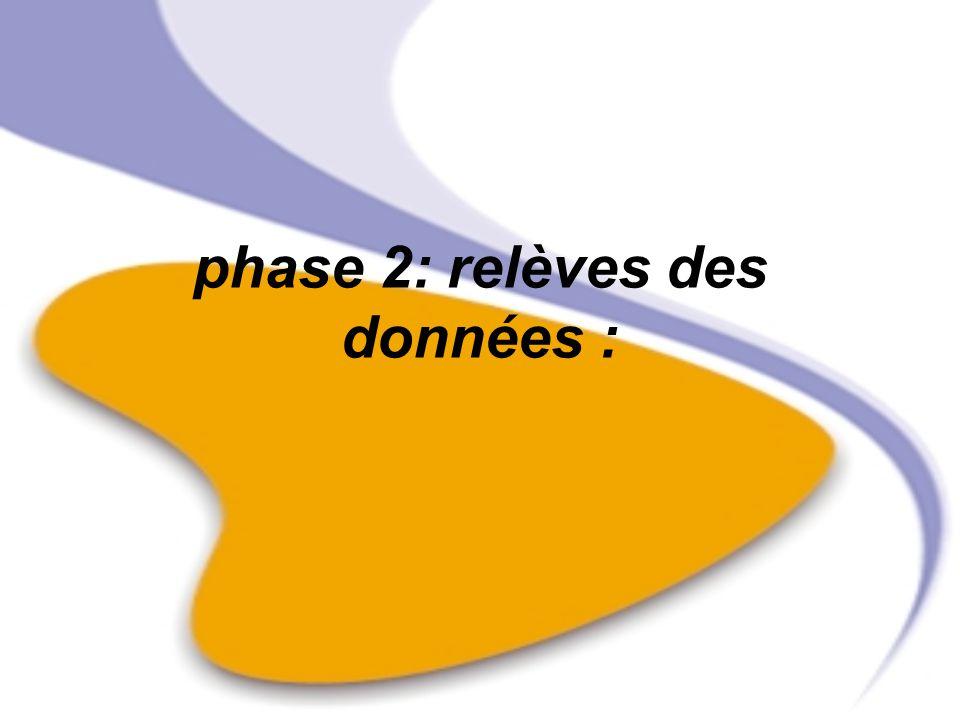 phase 2: relèves des données :
