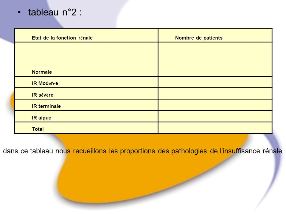 tableau n°2 : Etat de la fonction rénale. Nombre de patients. Normale. IR Modérée. IR sévère. IR terminale.
