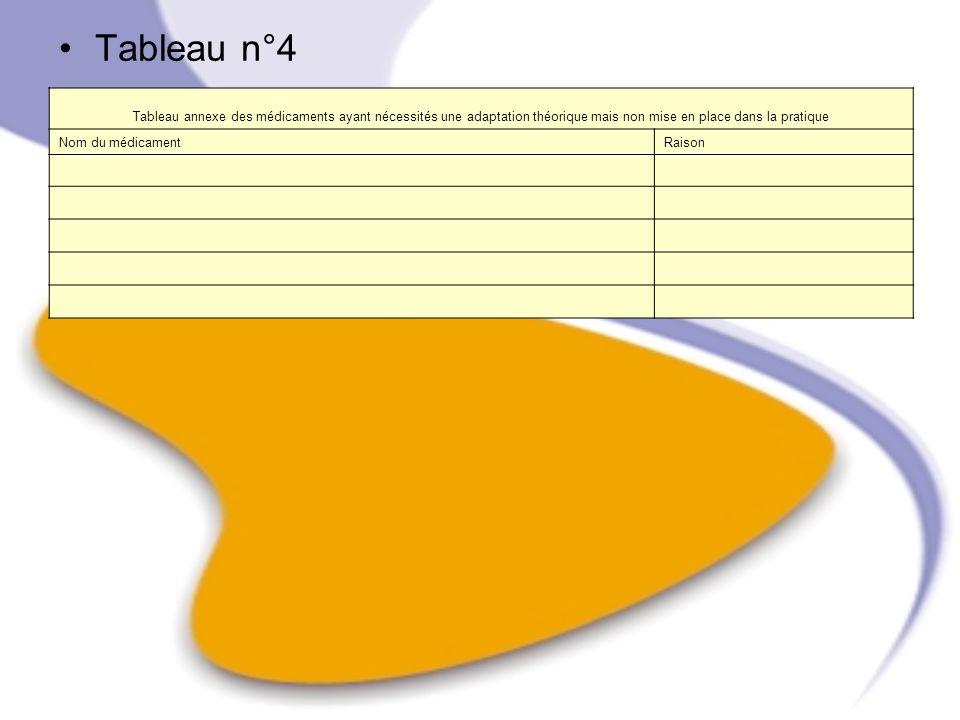 Tableau n°4 Tableau annexe des médicaments ayant nécessités une adaptation théorique mais non mise en place dans la pratique.