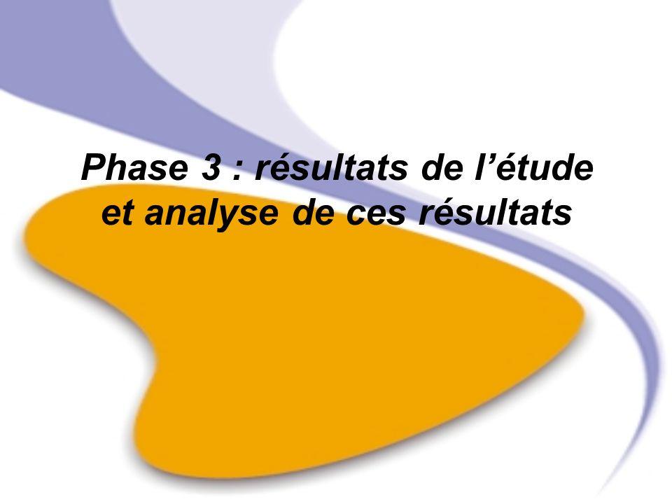 Phase 3 : résultats de l'étude et analyse de ces résultats