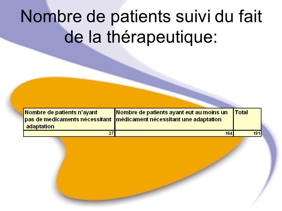 Nombre de patients suivi du fait de la thérapeutique: