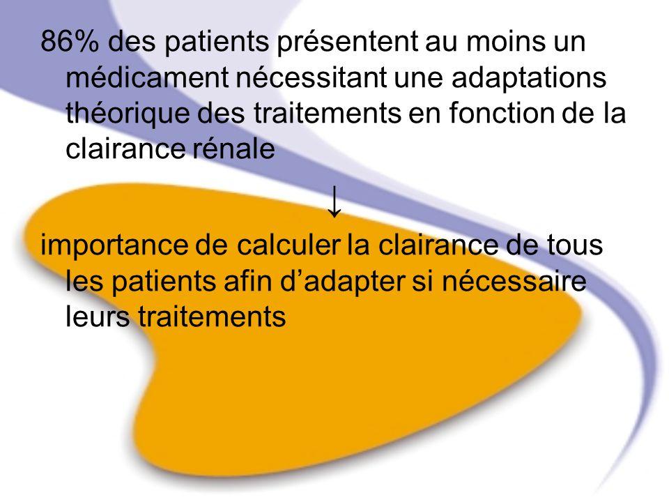 86% des patients présentent au moins un médicament nécessitant une adaptations théorique des traitements en fonction de la clairance rénale