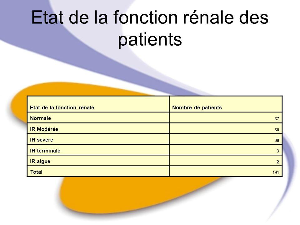 Etat de la fonction rénale des patients